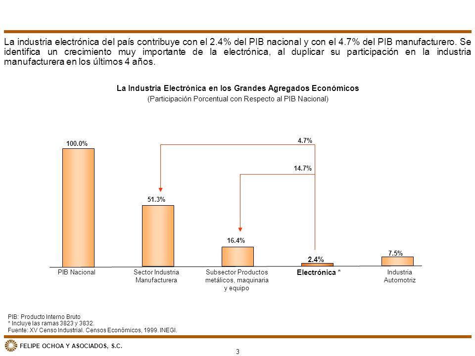 La Industria Electrónica en los Grandes Agregados Económicos