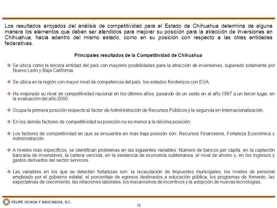 Principales resultados de la Competitividad de Chihuahua