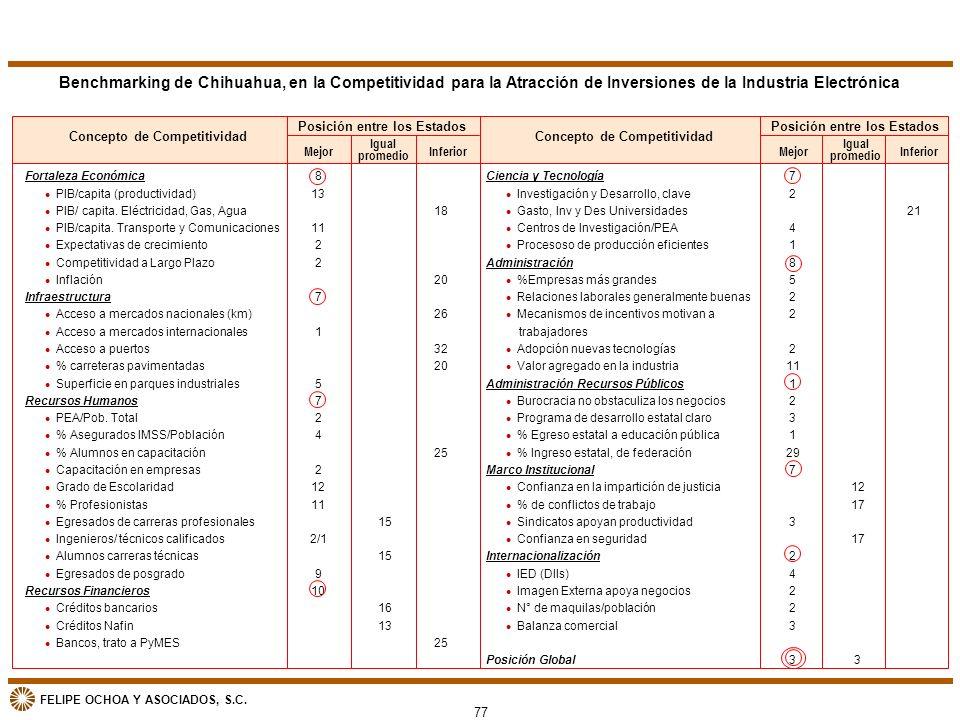 Benchmarking de Chihuahua, en la Competitividad para la Atracción de Inversiones de la Industria Electrónica
