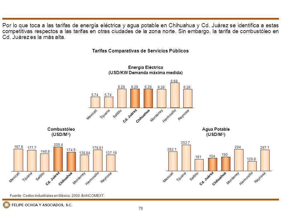 Por lo que toca a las tarifas de energía eléctrica y agua potable en Chihuahua y Cd. Juárez se identifica a estas competitivas respectos a las tarifas en otras ciudades de la zona norte. Sin embargo, la tarifa de combustóleo en Cd. Juárez es la más alta.
