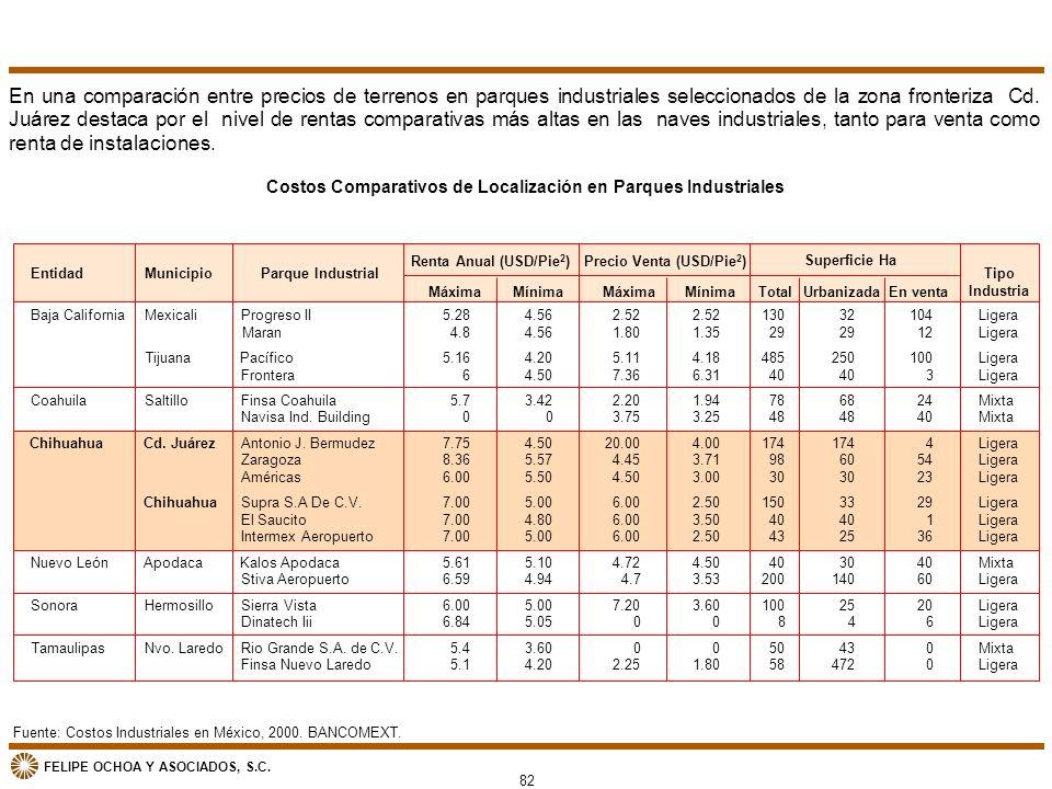 En una comparación entre precios de terrenos en parques industriales seleccionados de la zona fronteriza Cd. Juárez destaca por el nivel de rentas comparativas más altas en las naves industriales, tanto para venta como renta de instalaciones.