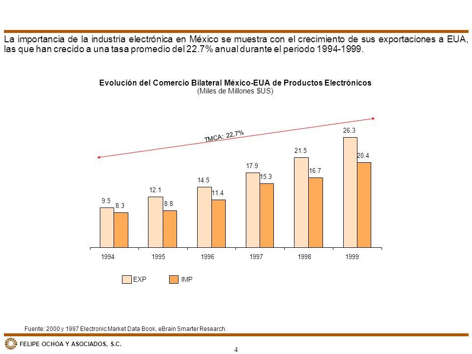 Evolución del Comercio Bilateral México-EUA de Productos Electrónicos