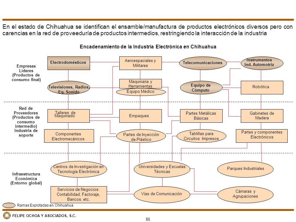 En el estado de Chihuahua se identifican el ensamble/manufactura de productos electrónicos diversos pero con carencias en la red de proveeduría de productos intermedios, restringiendo la interacción de la industria
