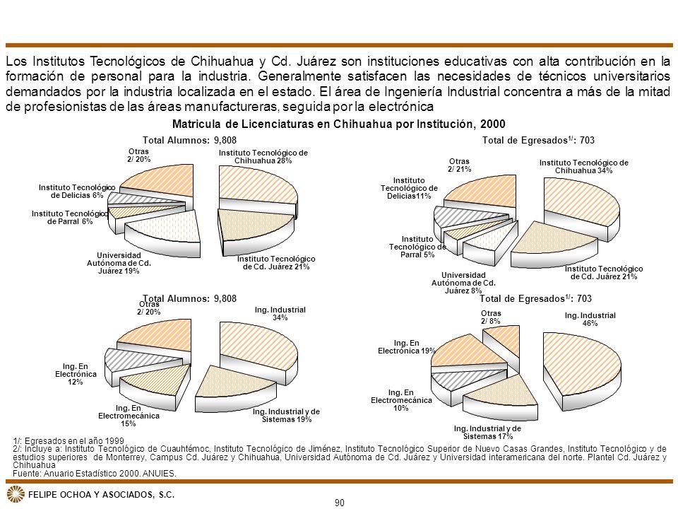 Matricula de Licenciaturas en Chihuahua por Institución, 2000