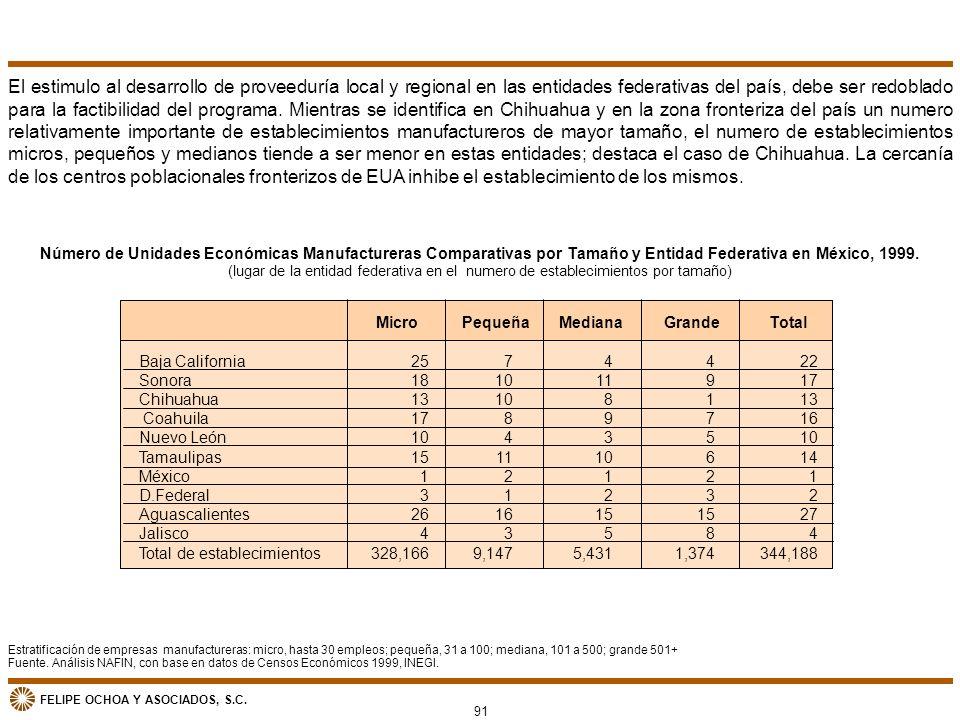 El estimulo al desarrollo de proveeduría local y regional en las entidades federativas del país, debe ser redoblado para la factibilidad del programa. Mientras se identifica en Chihuahua y en la zona fronteriza del país un numero relativamente importante de establecimientos manufactureros de mayor tamaño, el numero de establecimientos micros, pequeños y medianos tiende a ser menor en estas entidades; destaca el caso de Chihuahua. La cercanía de los centros poblacionales fronterizos de EUA inhibe el establecimiento de los mismos.
