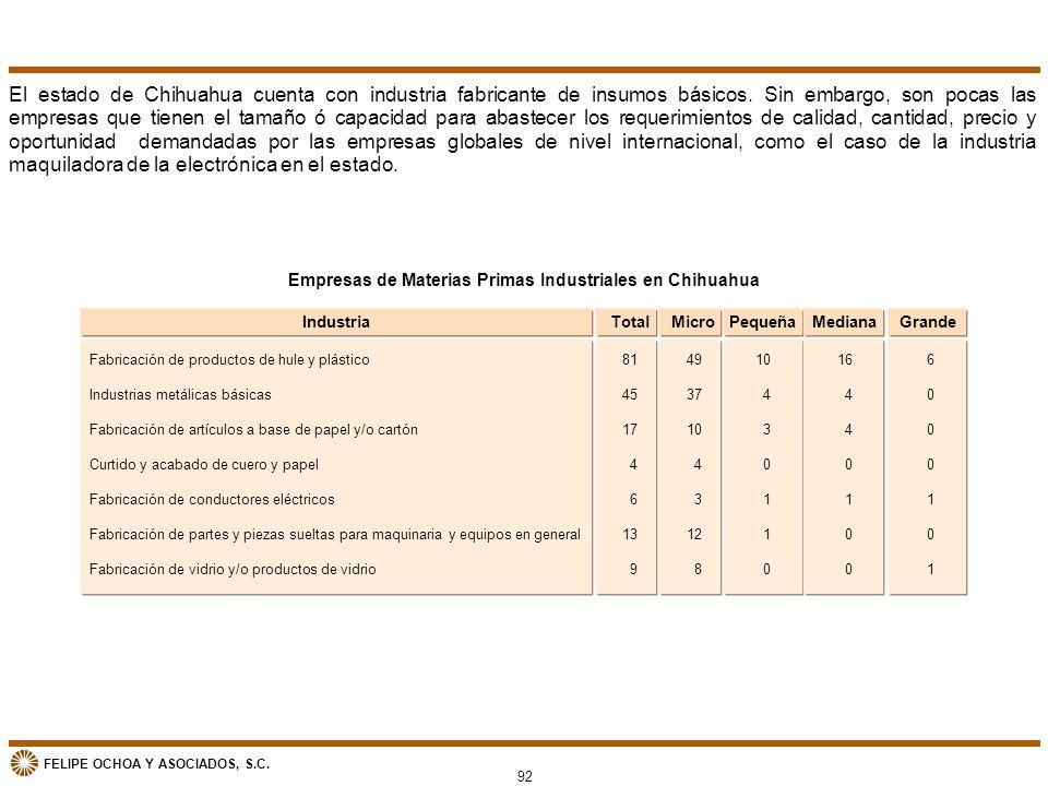 Empresas de Materias Primas Industriales en Chihuahua