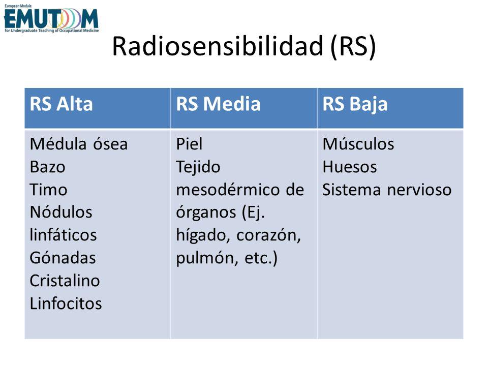 Radiosensibilidad (RS)