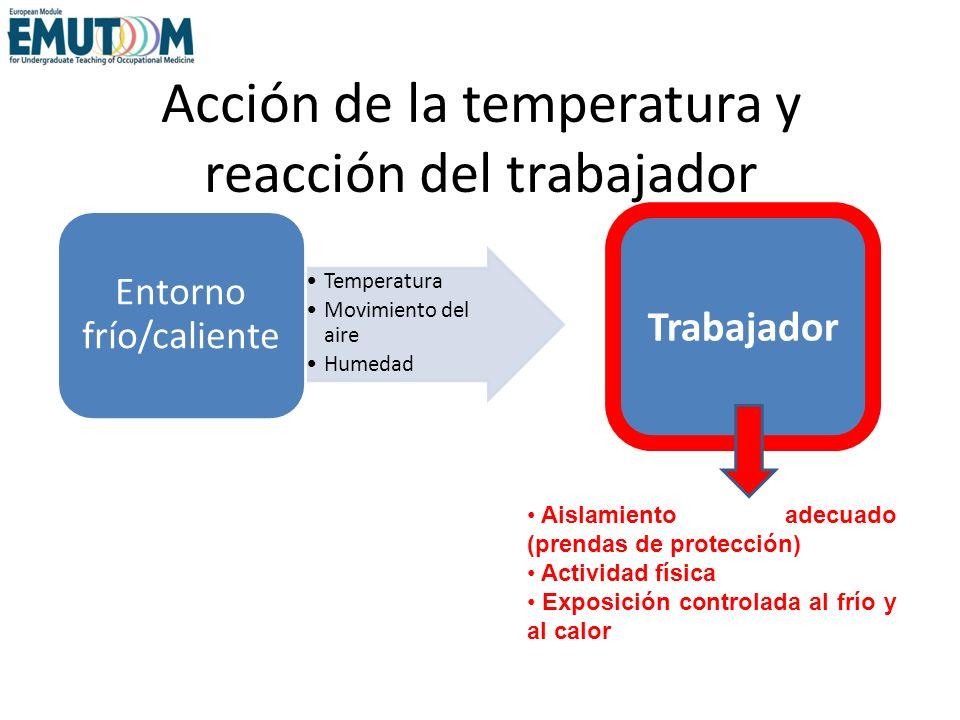 Acción de la temperatura y reacción del trabajador