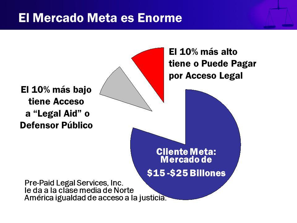 Cliente Meta: Mercado de