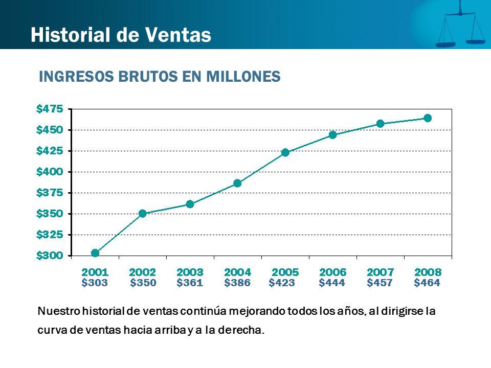Historial de Ventas INGRESOS BRUTOS EN MILLONES