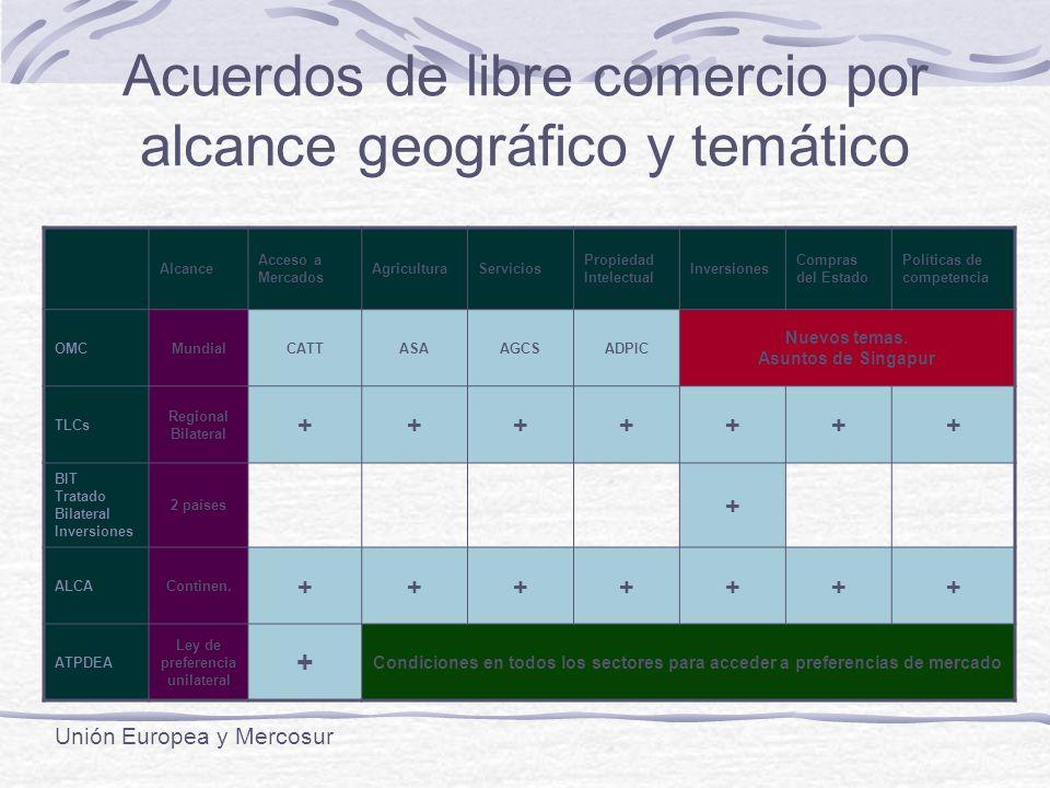 Acuerdos de libre comercio por alcance geográfico y temático