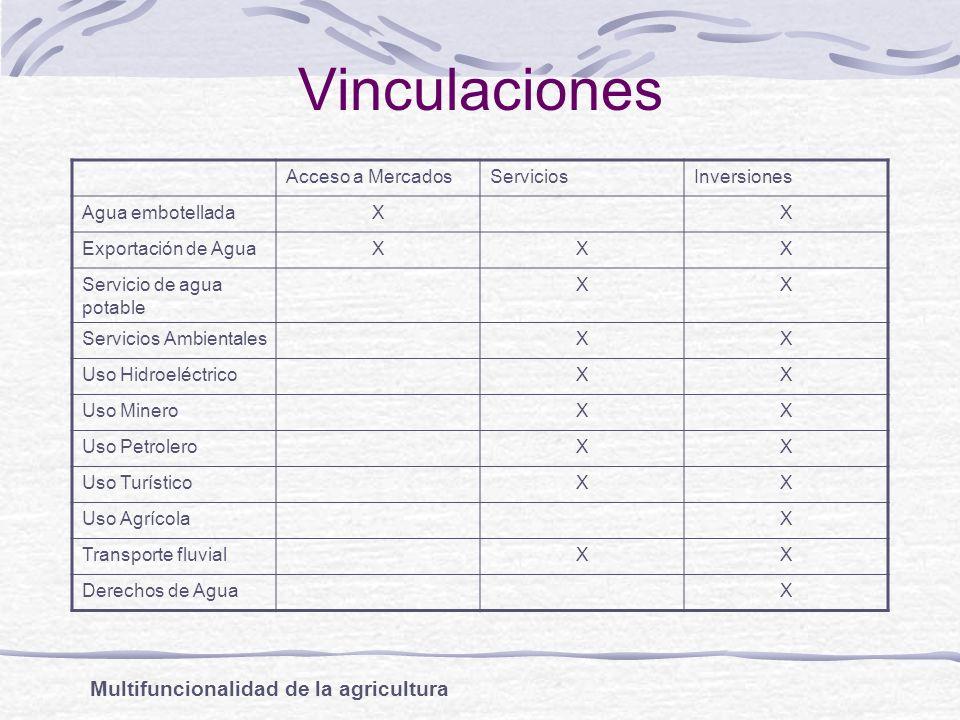 Vinculaciones Multifuncionalidad de la agricultura Acceso a Mercados