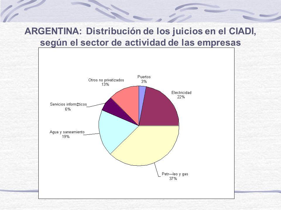 ARGENTINA: Distribución de los juicios en el CIADI, según el sector de actividad de las empresas