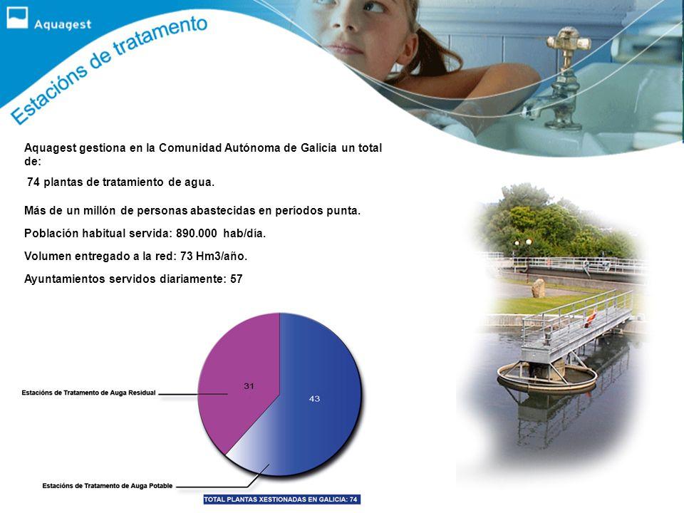 Aquagest gestiona en la Comunidad Autónoma de Galicia un total de: