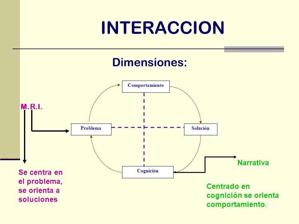 INTERACCION Dimensiones: M.R.I. Narrativa
