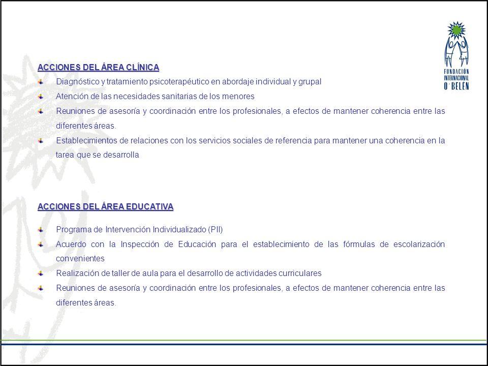 ACCIONES DEL ÁREA CLÍNICA