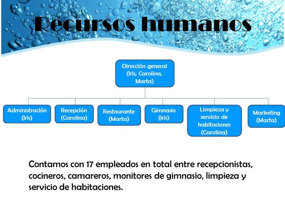 Recursos humanos Dirección general (Iris, Carolina, Marta) Administración (Iris) Recepción (Carolina)