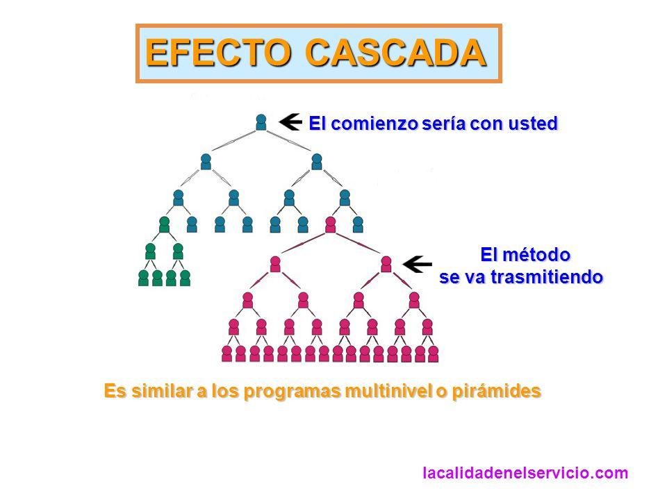 EFECTO CASCADA El comienzo sería con usted El método