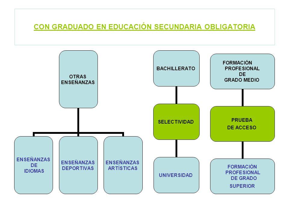 CON GRADUADO EN EDUCACIÓN SECUNDARIA OBLIGATORIA