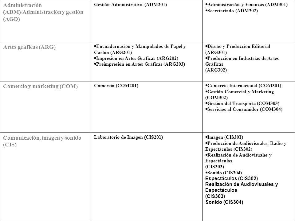Administración (ADM)/Administración y gestión (AGD)
