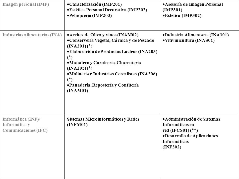 Imagen personal (IMP) Caracterización (IMP201) Estética Personal Decorativa (IMP202) Peluquería (IMP203)