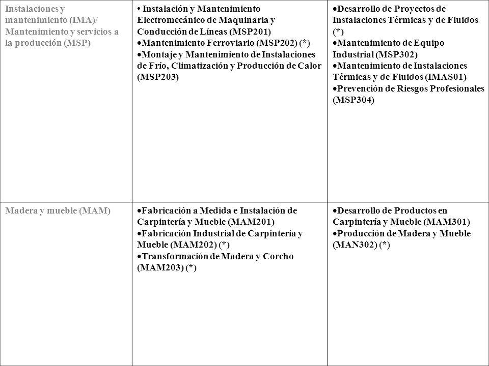 Instalaciones y mantenimiento (IMA)/ Mantenimiento y servicios a la producción (MSP)
