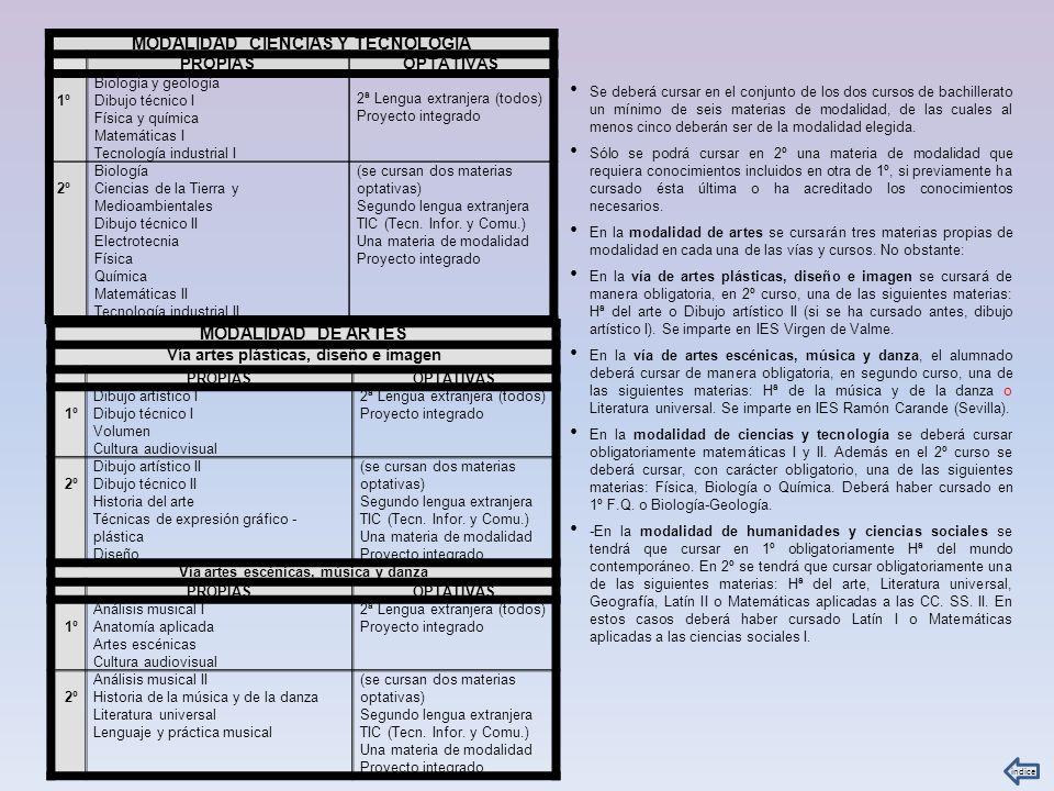 MODALIDAD CIENCIAS Y TECNOLOGÍA MODALIDAD DE ARTES