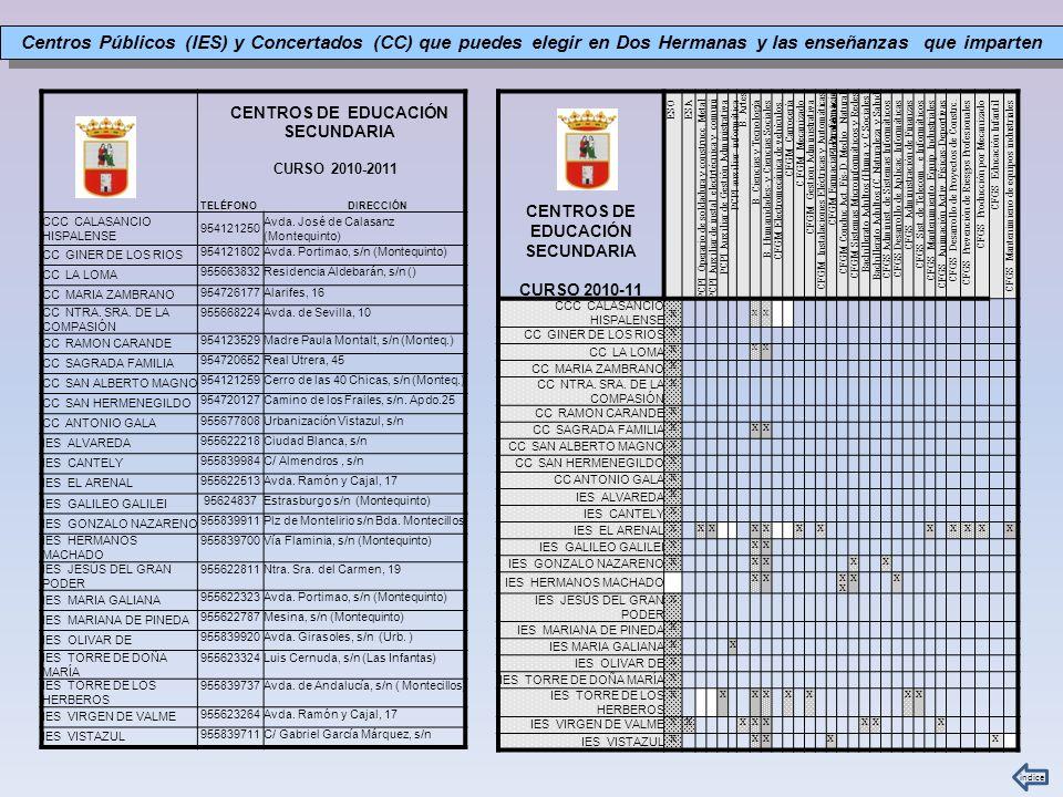 CENTROS DE EDUCACIÓN SECUNDARIA