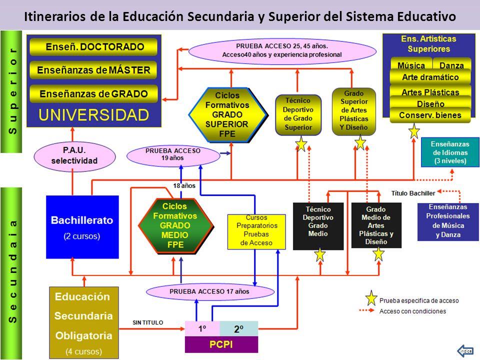 Itinerarios de la Educación Secundaria y Superior del Sistema Educativo