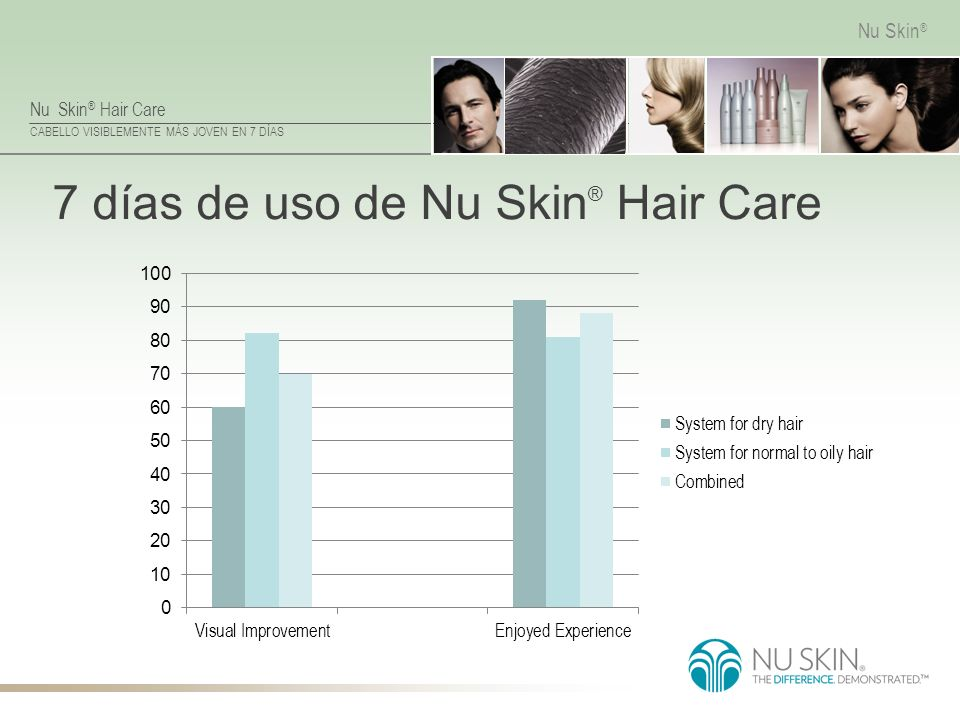 7 días de uso de Nu Skin® Hair Care