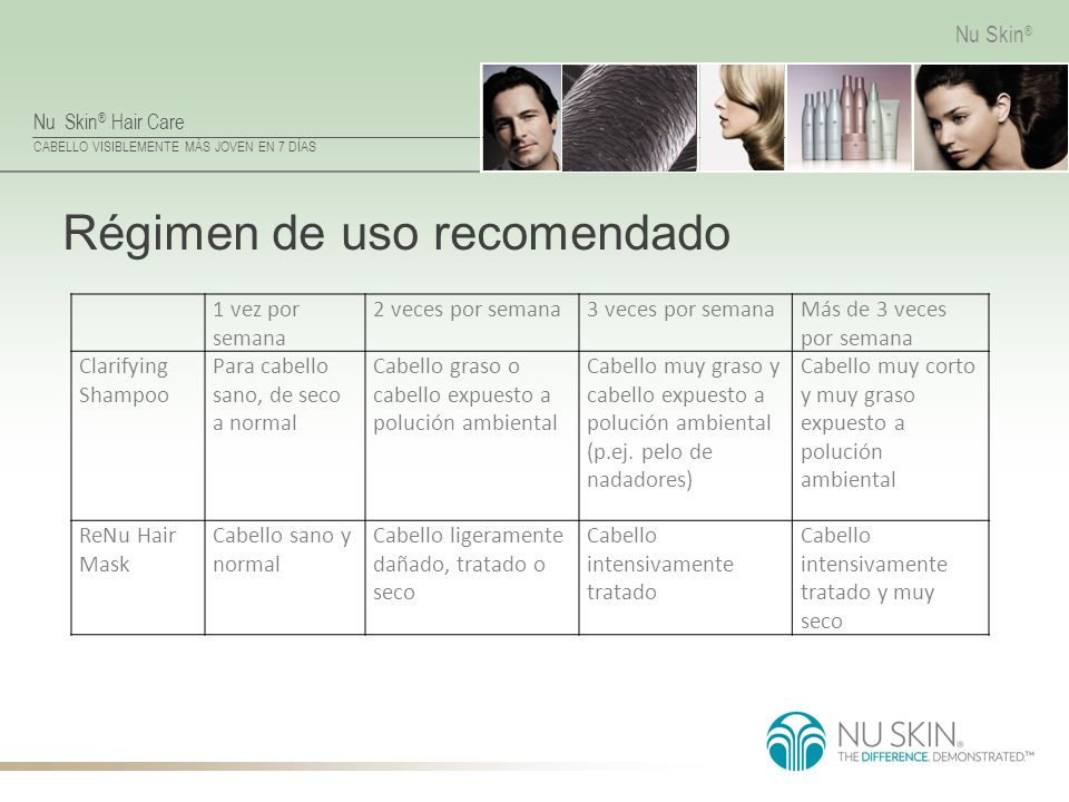 Régimen de uso recomendado
