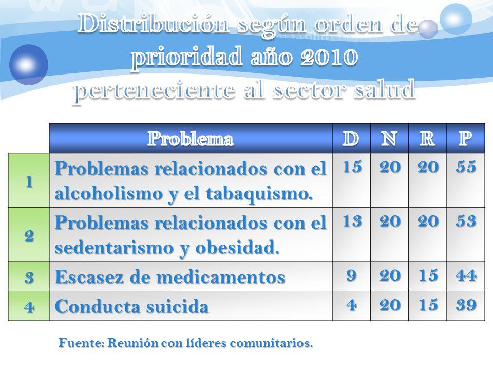 Distribución según orden de prioridad año 2010 perteneciente al sector salud