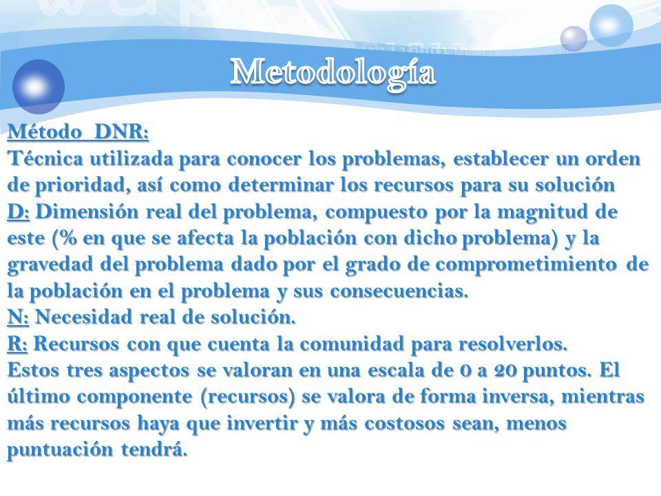 Metodología Método DNR: