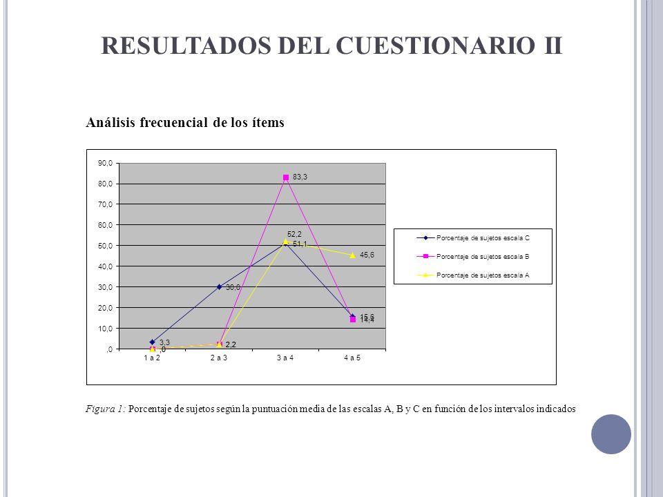RESULTADOS DEL CUESTIONARIO II