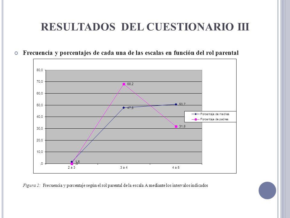 RESULTADOS DEL CUESTIONARIO III