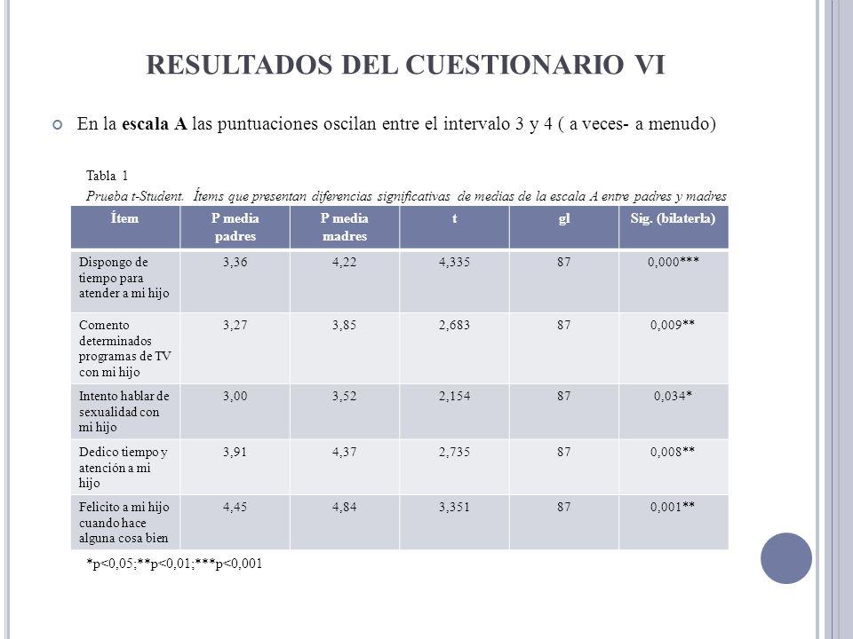 RESULTADOS DEL CUESTIONARIO VI