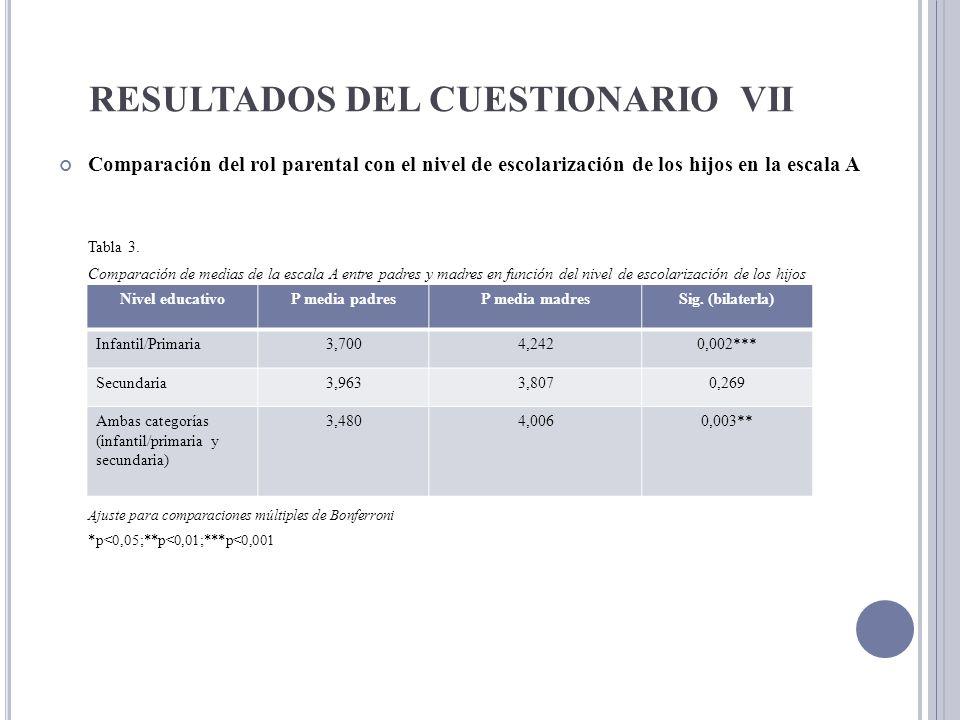 RESULTADOS DEL CUESTIONARIO VII