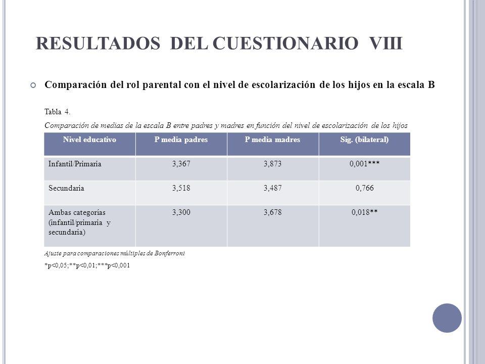 RESULTADOS DEL CUESTIONARIO VIII