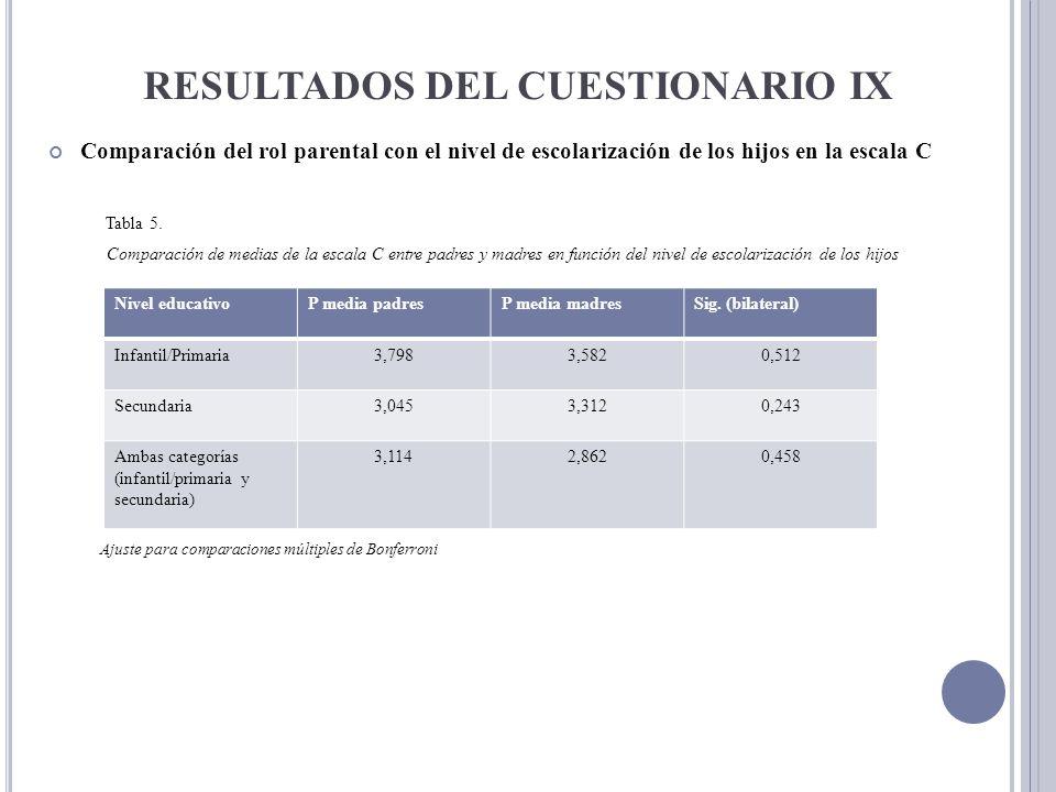 RESULTADOS DEL CUESTIONARIO IX