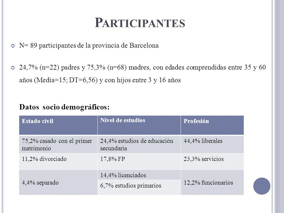 Participantes Datos socio demográficos:
