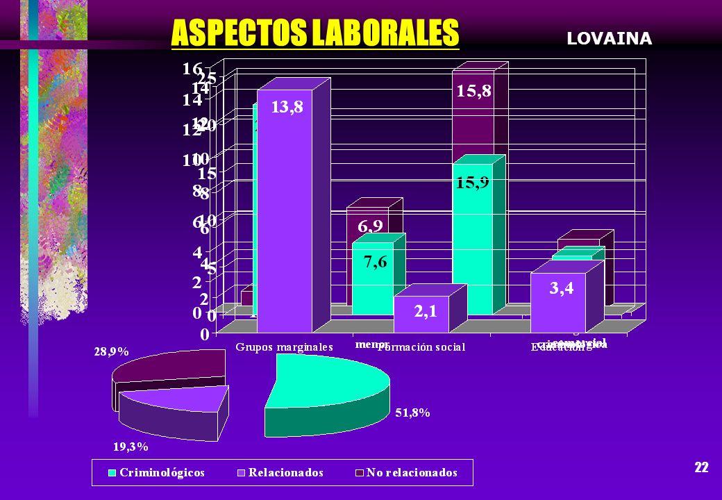 ASPECTOS LABORALES LOVAINA