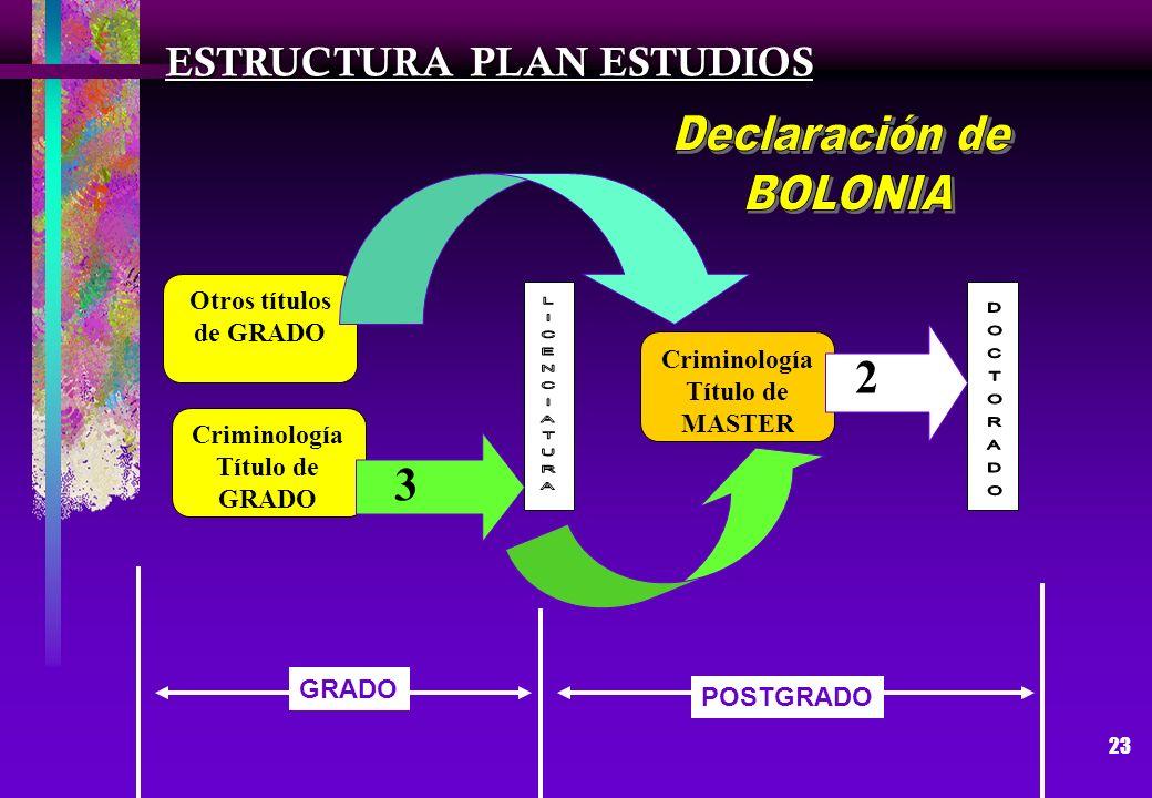 Declaración de BOLONIA 2 3 ESTRUCTURA PLAN ESTUDIOS