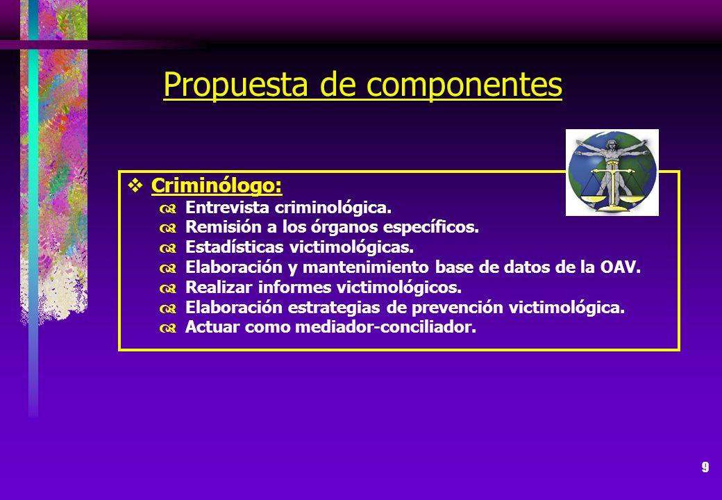 Propuesta de componentes