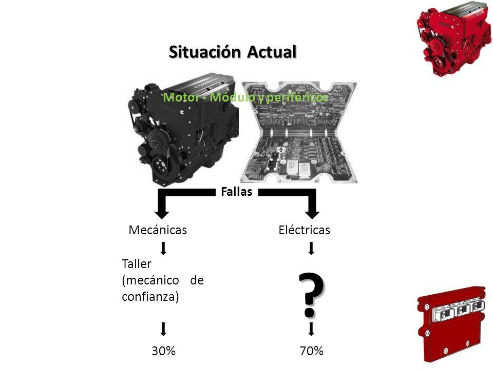Situación Actual Motor - Módulo y periféricos Fallas Mecánicas