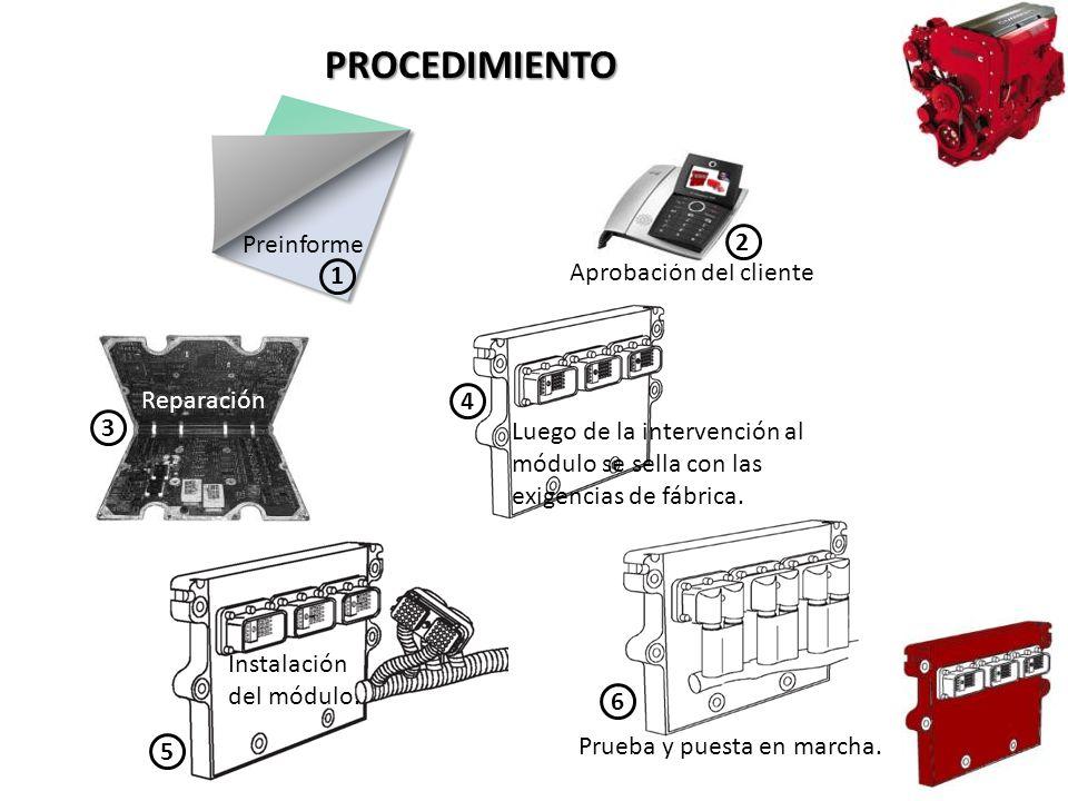 PROCEDIMIENTO Preinforme 1 Aprobación del cliente 2