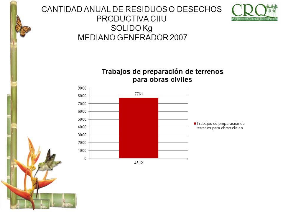 CANTIDAD ANUAL DE RESIDUOS O DESECHOS PRODUCTIVA CIIU SOLIDO Kg MEDIANO GENERADOR 2007