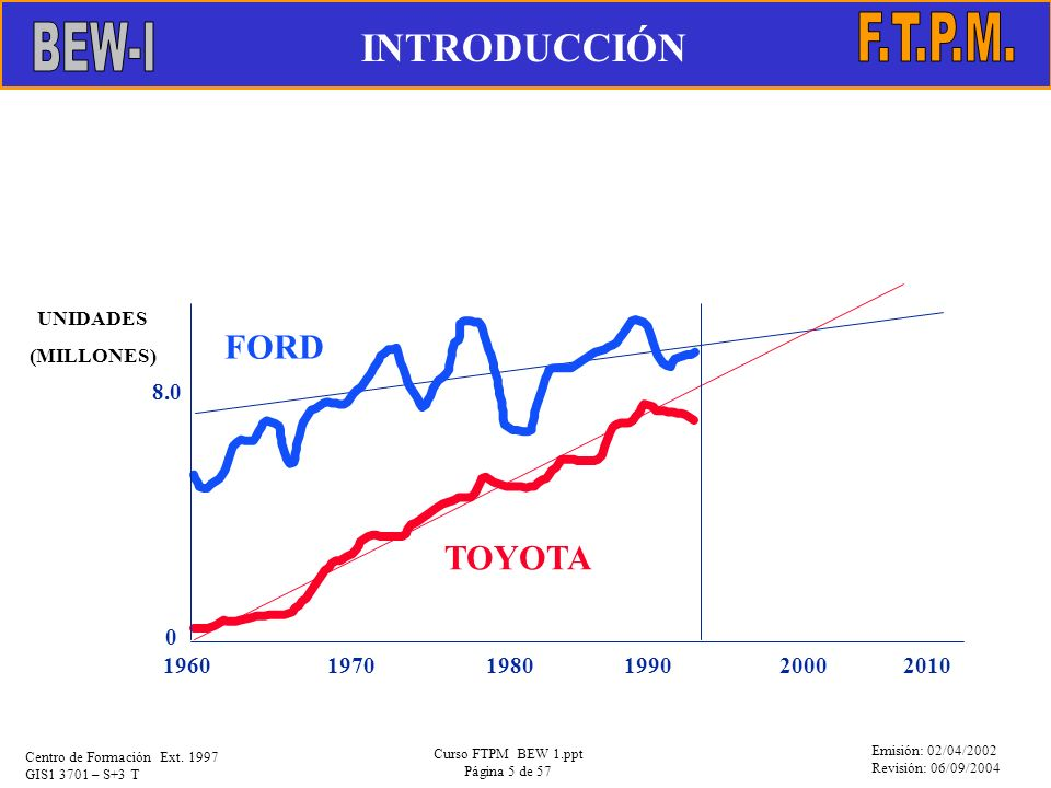 INTRODUCCIÓN F.T.P.M. BEW-I FORD TOYOTA 8.0 1960 1970 1980 1990 2000