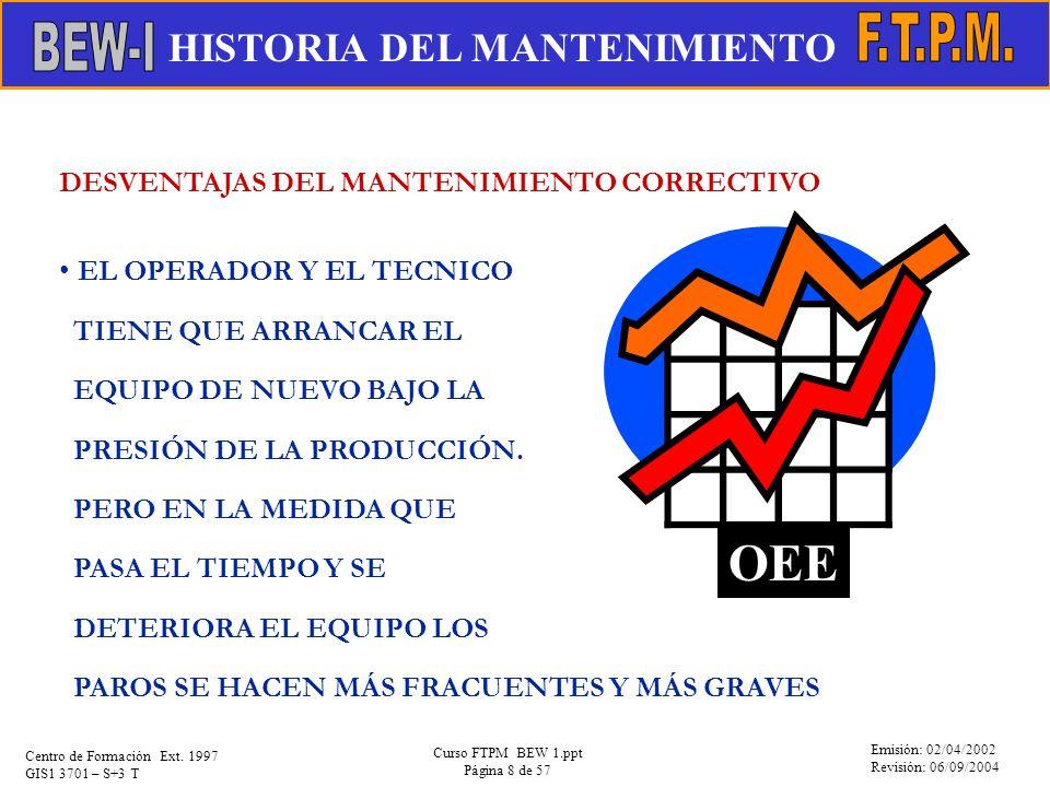 OEE HISTORIA DEL MANTENIMIENTO F.T.P.M. EVOLUCIÓN DEL MANTENIMIENTO