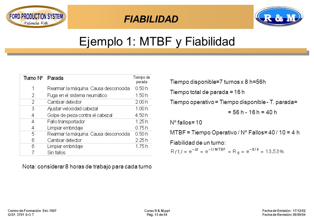 Ejemplo 1: MTBF y Fiabilidad