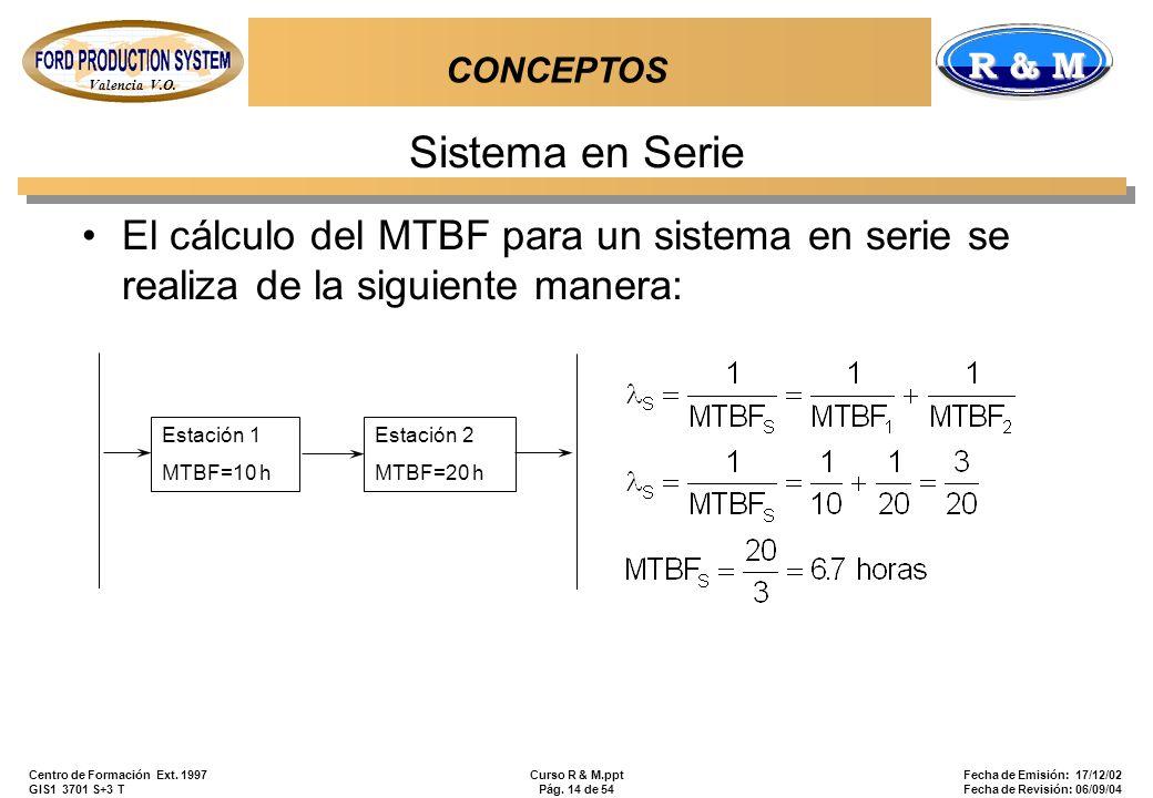 CONCEPTOS Sistema en Serie. El cálculo del MTBF para un sistema en serie se realiza de la siguiente manera: